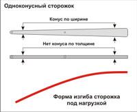 Сторожок лавсановый одноконусный